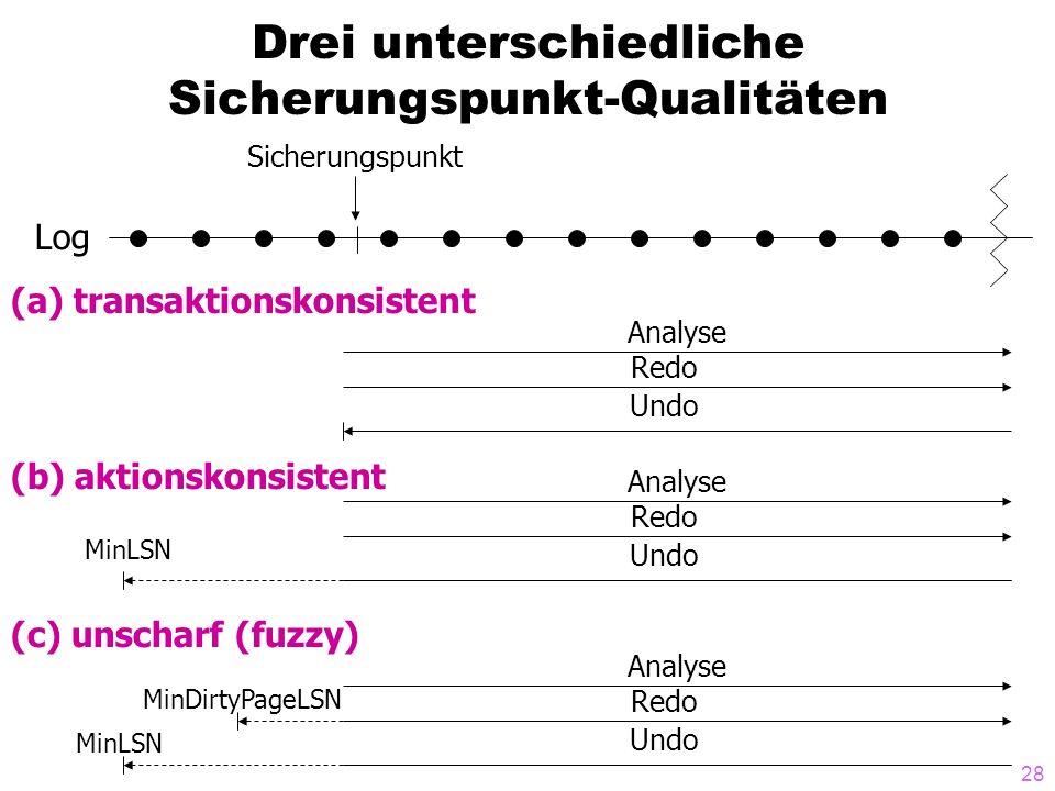 28 Drei unterschiedliche Sicherungspunkt-Qualitäten Log Sicherungspunkt (a) transaktionskonsistent (b) aktionskonsistent (c) unscharf (fuzzy) Analyse Redo Undo Analyse Redo Undo Analyse Redo Undo MinDirtyPageLSN MinLSN