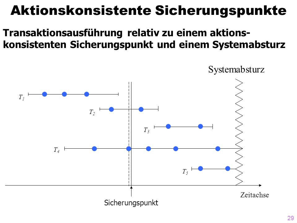 29 Aktionskonsistente Sicherungspunkte Zeitachse T1T1 Systemabsturz T2T2 T4T4 T5T5 Sicherungspunkt Transaktionsausführung relativ zu einem aktions- konsistenten Sicherungspunkt und einem Systemabsturz T3T3