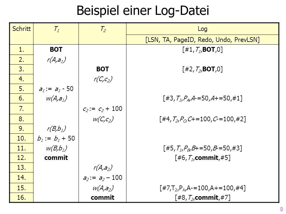 9 Beispiel einer Log-Datei SchrittT1T1 T2T2 Log [LSN, TA, PageID, Redo, Undo, PrevLSN] 1.BOT[#1,T 1,BOT,0] 2.r(A,a 1 ) 3.BOT[#2,T 2,BOT,0] 4.r(C,c 2 ) 5.a 1 := a 1 - 50 6.w(A,a 1 )[#3,T 1,P A,A-=50,A+=50,#1] 7.c 2 := c 2 + 100 8.w(C,c 2 )[#4,T 2,P C,C+=100,C-=100,#2] 9.r(B,b 1 ) 10.b 1 := b 1 + 50 11.w(B,b 1 )[#5,T 1,P B,B+=50,B-=50,#3] 12.commit[#6,T 1,commit,#5] 13.r(A,a 2 ) 14.a 2 := a 2 – 100 15.w(A,a 2 )[#7,T 2,P A,A-=100,A+=100,#4] 16.commit[#8,T 2,commit,#7]