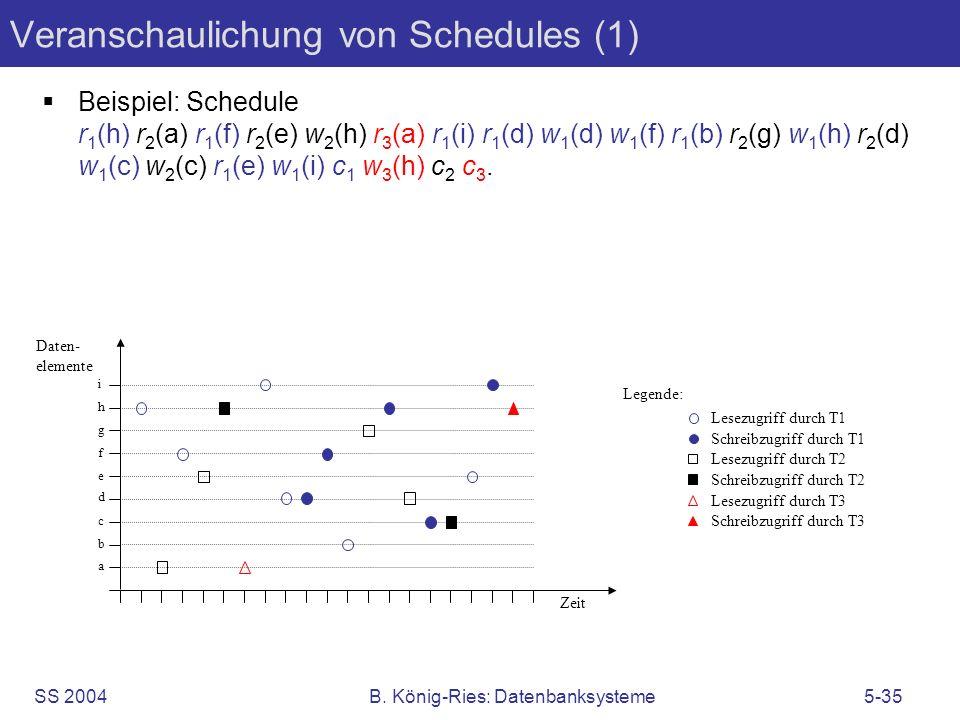 SS 2004B. König-Ries: Datenbanksysteme5-35 Veranschaulichung von Schedules (1) Beispiel: Schedule r 1 (h) r 2 (a) r 1 (f) r 2 (e) w 2 (h) r 3 (a) r 1