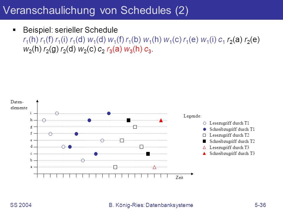 SS 2004B. König-Ries: Datenbanksysteme5-36 Veranschaulichung von Schedules (2) Beispiel: serieller Schedule r 1 (h) r 1 (f) r 1 (i) r 1 (d) w 1 (d) w
