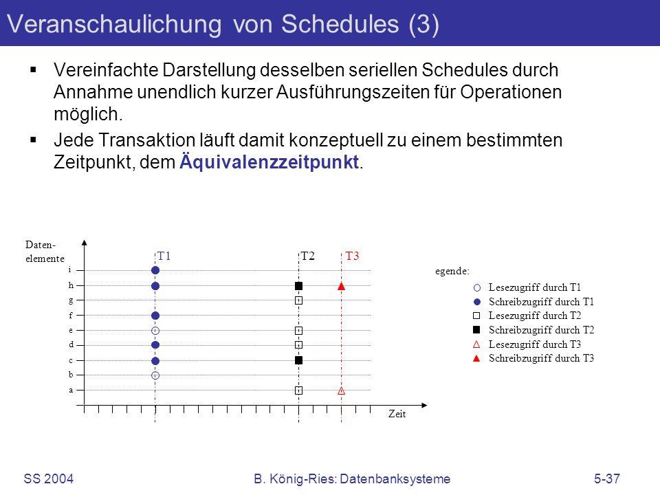SS 2004B. König-Ries: Datenbanksysteme5-37 Veranschaulichung von Schedules (3) Vereinfachte Darstellung desselben seriellen Schedules durch Annahme un