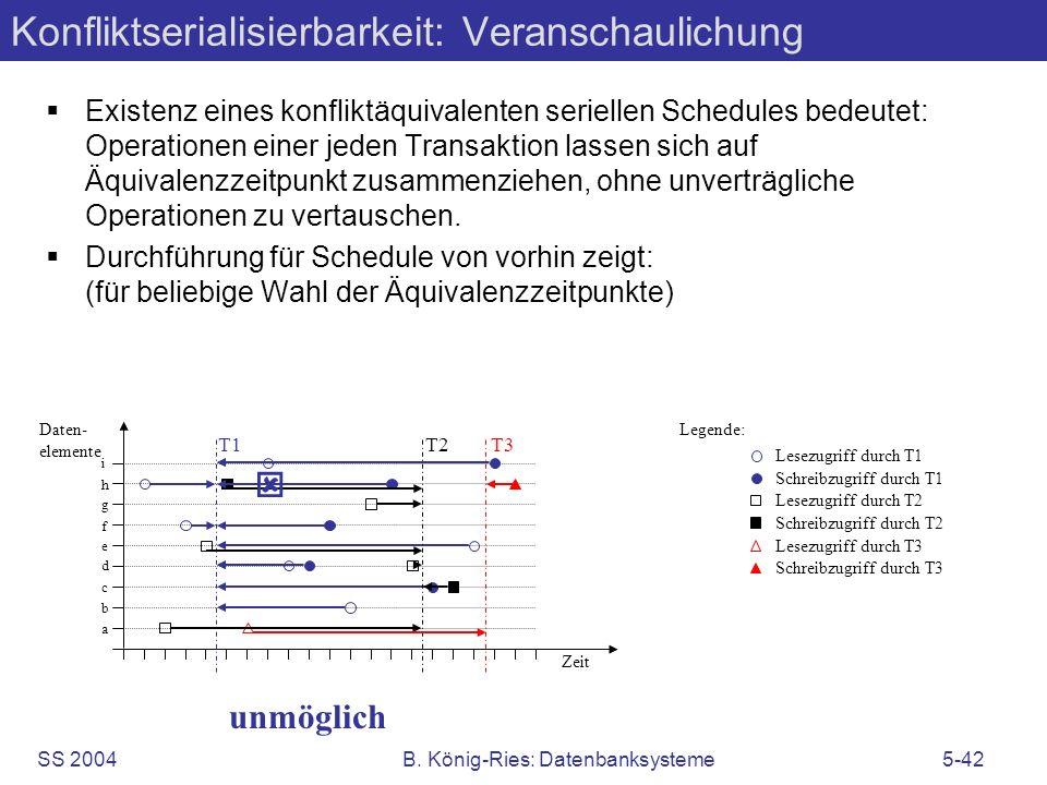 SS 2004B. König-Ries: Datenbanksysteme5-42 Konfliktserialisierbarkeit: Veranschaulichung Existenz eines konfliktäquivalenten seriellen Schedules bedeu