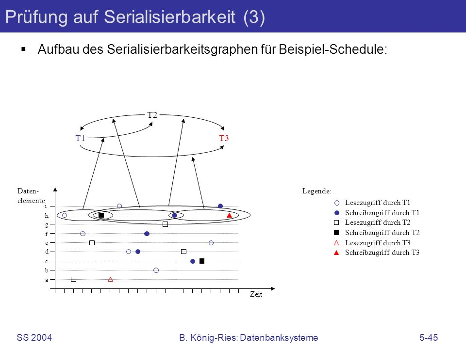 SS 2004B. König-Ries: Datenbanksysteme5-45 Prüfung auf Serialisierbarkeit (3) Aufbau des Serialisierbarkeitsgraphen für Beispiel-Schedule: T1 T2 T3 Sc