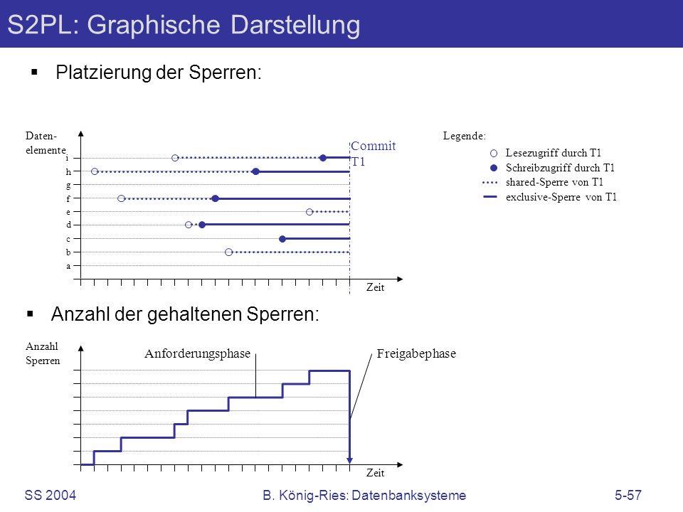 SS 2004B. König-Ries: Datenbanksysteme5-57 S2PL: Graphische Darstellung Platzierung der Sperren: Anzahl der gehaltenen Sperren: Zeit Anzahl Sperren An
