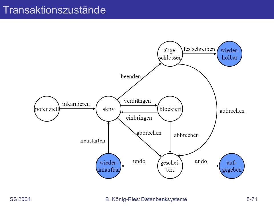 SS 2004B. König-Ries: Datenbanksysteme5-71 Transaktionszustände potenziellaktivblockiert geschei- tert abge- schlossen wieder- holbar auf- gegeben wie