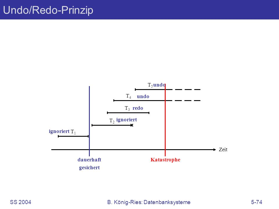 SS 2004B. König-Ries: Datenbanksysteme5-74 Undo/Redo-Prinzip Zeit dauerhaft gesichert T1T1 T4T4 T5T5 Katastrophe T2T2 ignoriert redo T3T3 undo