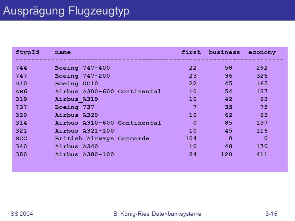 SS 2004B. König-Ries: Datenbanksysteme3-15 Ausprägung Flugzeugtyp ftypId name first business economy -------------------------------------------------