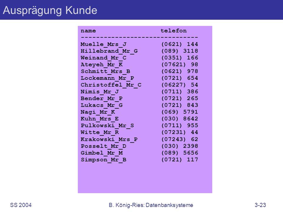 SS 2004B. König-Ries: Datenbanksysteme3-23 Ausprägung Kunde name telefon ------------------------------- Muelle_Mrs_J (0621) 144 Hillebrand_Mr_G (089)