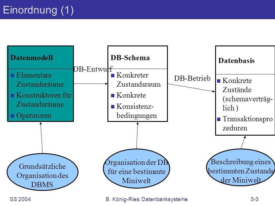 SS 2004B. König-Ries: Datenbanksysteme3-3 Einordnung (1) Elementare Zustandsräume Konstruktoren für Zustandsräume Operatoren Datenmodell Konkreter Zus