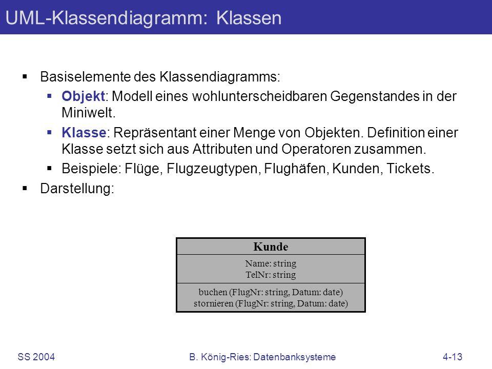 SS 2004B. König-Ries: Datenbanksysteme4-13 UML-Klassendiagramm: Klassen Basiselemente des Klassendiagramms: Objekt: Modell eines wohlunterscheidbaren