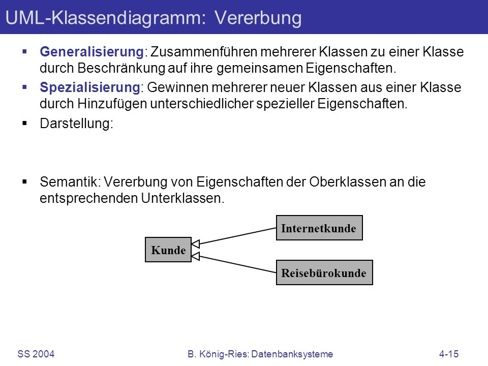 SS 2004B. König-Ries: Datenbanksysteme4-15 UML-Klassendiagramm: Vererbung Generalisierung: Zusammenführen mehrerer Klassen zu einer Klasse durch Besch