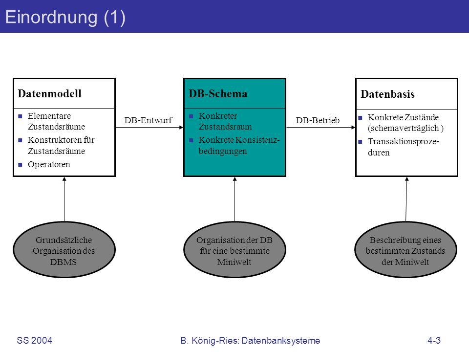 SS 2004B. König-Ries: Datenbanksysteme4-3 Einordnung (1) Elementare Zustandsräume Konstruktoren für Zustandsräume Operatoren Datenmodell Konkreter Zus