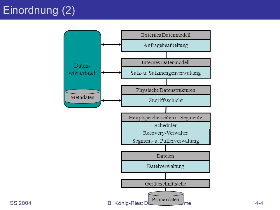 SS 2004B. König-Ries: Datenbanksysteme4-4 Einordnung (2) Primärdaten Externes Datenmodell Anfragebearbeitung Internes Datenmodell Satz- u. Satzmengenv