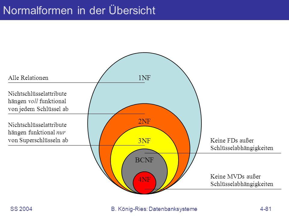 SS 2004B. König-Ries: Datenbanksysteme4-81 Normalformen in der Übersicht 1NF 2NF 3NF BCNF 4NF Alle Relationen Nichtschlüsselattribute hängen voll funk