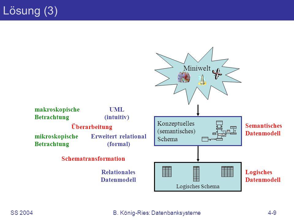 SS 2004B. König-Ries: Datenbanksysteme4-9 Lösung (3) Logisches Schema ABCABABCD Miniwelt Konzeptuelles (semantisches) Schema vonnach 11 1.. 0..5 Strec