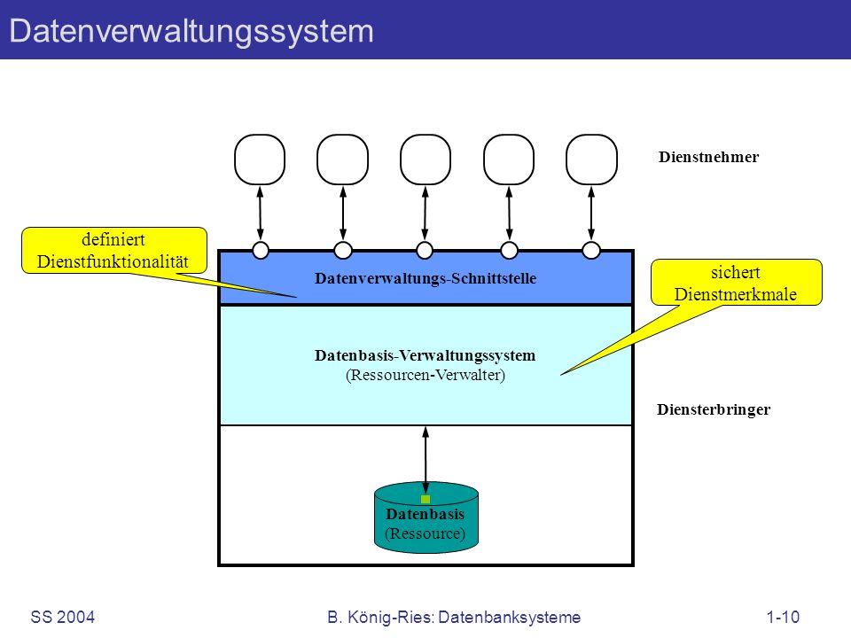 SS 2004B. König-Ries: Datenbanksysteme1-10 Datenverwaltungssystem Datenbasis-Verwaltungssystem (Ressourcen-Verwalter) Dienstnehmer Datenverwaltungs-Sc