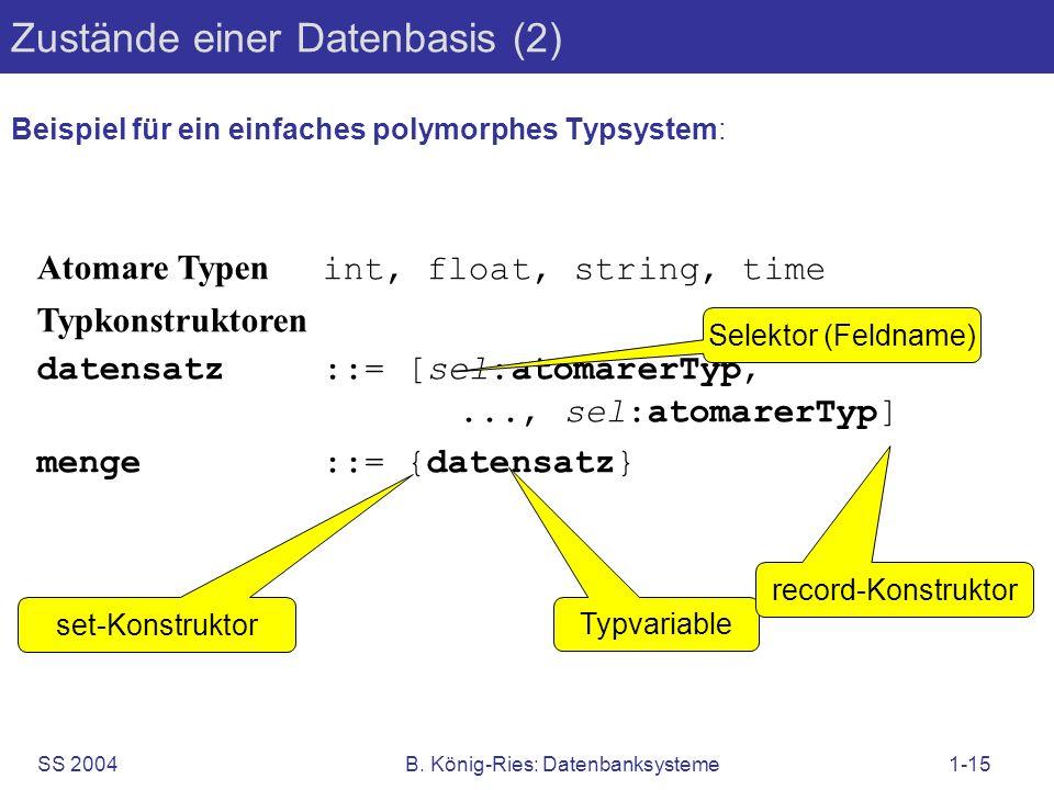 SS 2004B. König-Ries: Datenbanksysteme1-15 Zustände einer Datenbasis (2) Beispiel für ein einfaches polymorphes Typsystem: Atomare Typen int, float, s