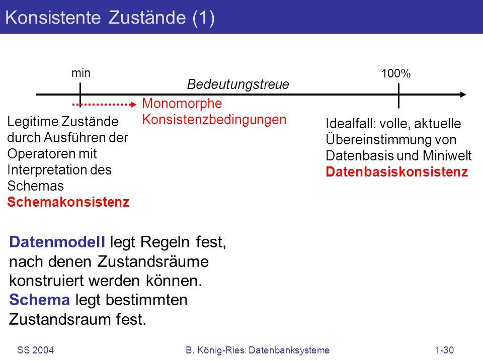 SS 2004B. König-Ries: Datenbanksysteme1-30 Konsistente Zustände (1) Idealfall: volle, aktuelle Übereinstimmung von Datenbasis und Miniwelt Datenbasisk