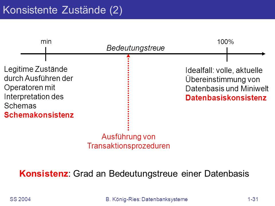 SS 2004B. König-Ries: Datenbanksysteme1-31 Konsistente Zustände (2) Idealfall: volle, aktuelle Übereinstimmung von Datenbasis und Miniwelt Datenbasisk