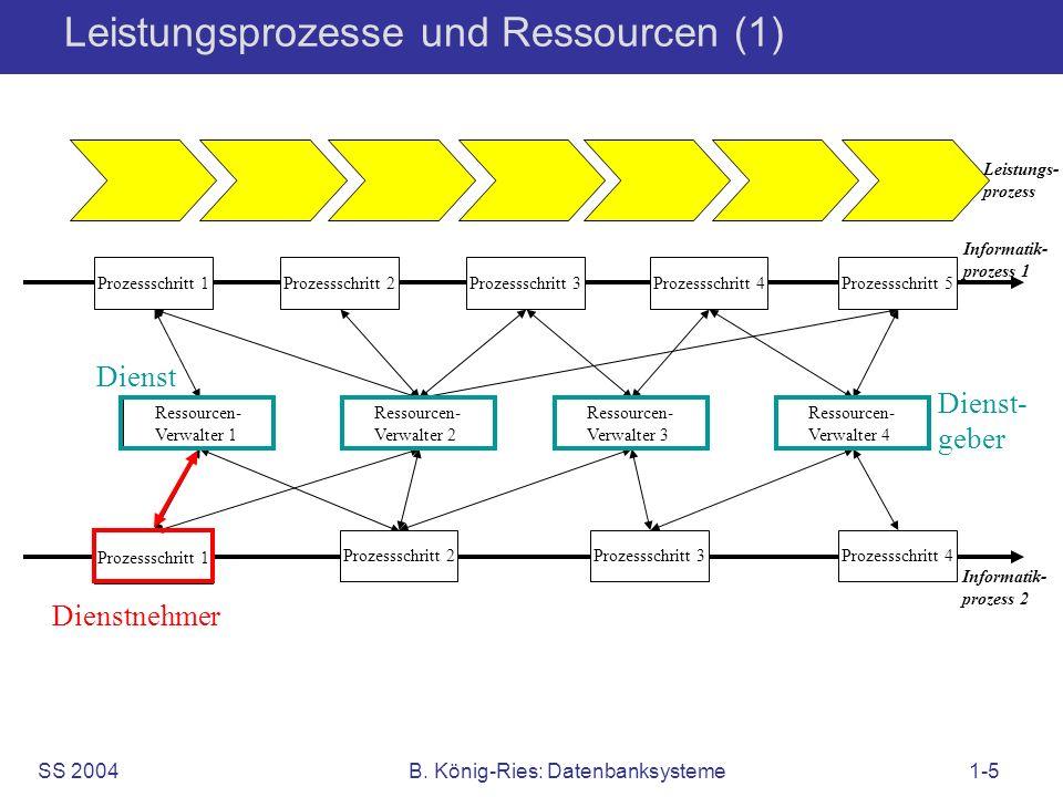 SS 2004B. König-Ries: Datenbanksysteme1-5 Leistungsprozesse und Ressourcen (1) Informatik- prozess 1 Ressourcen- Verwalter 1 Prozessschritt 1 Ressourc