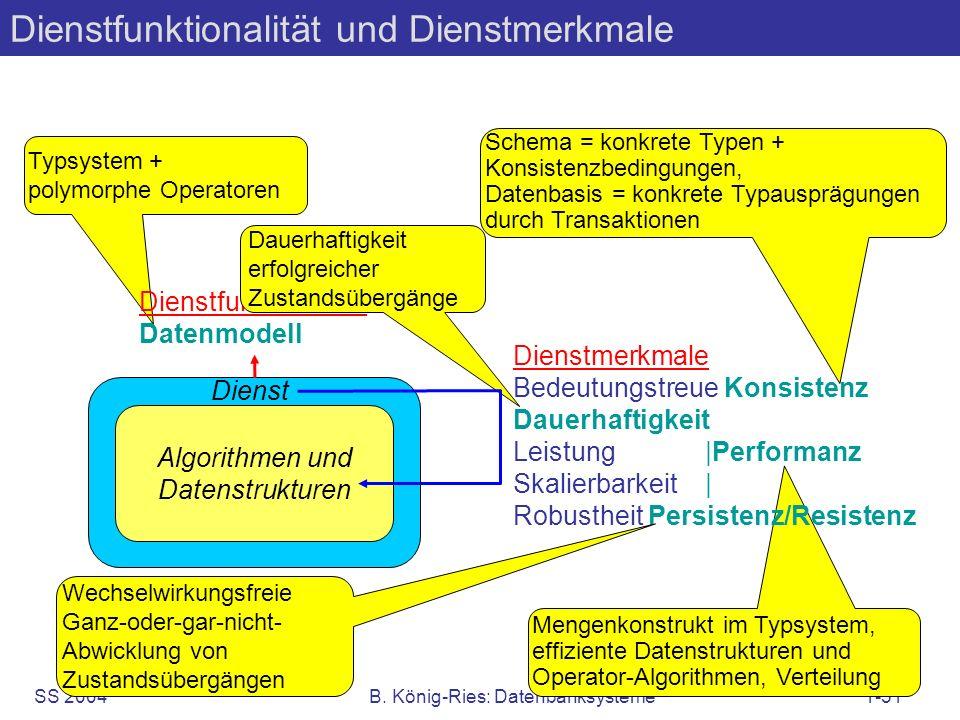 SS 2004B. König-Ries: Datenbanksysteme1-51 Typsystem + polymorphe Operatoren Dienstfunktionalität Datenmodell Dauerhaftigkeit erfolgreicher Zustandsüb