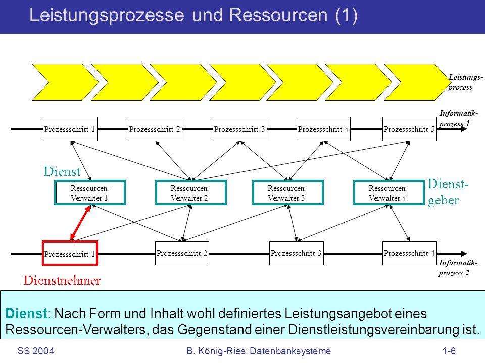 SS 2004B. König-Ries: Datenbanksysteme1-6 Leistungsprozesse und Ressourcen (1) Informatik- prozess 1 Ressourcen- Verwalter 1 Prozessschritt 1 Ressourc