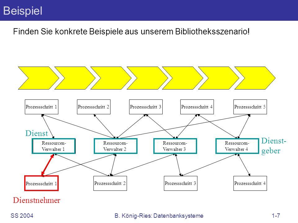 SS 2004B. König-Ries: Datenbanksysteme1-7 Beispiel Finden Sie konkrete Beispiele aus unserem Bibliotheksszenario! Ressourcen- Verwalter 1 Prozessschri