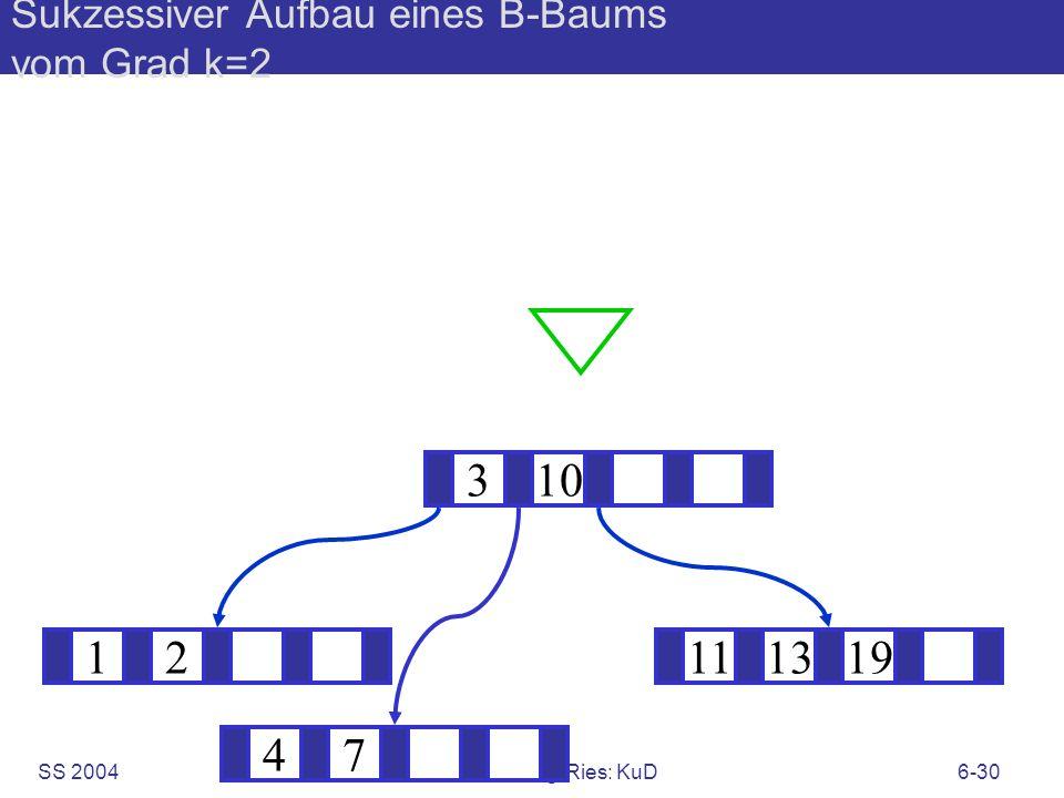 SS 2004B. König-Ries: KuD6-30 Sukzessiver Aufbau eines B-Baums vom Grad k=2 12111319 ? 310 47