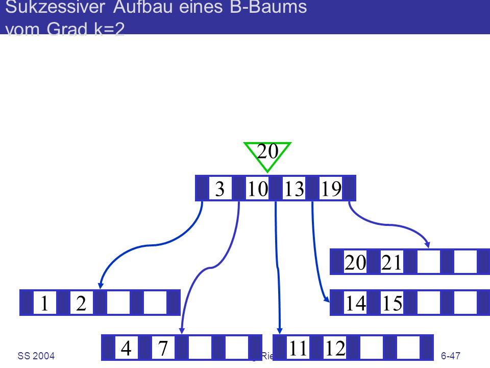 SS 2004B. König-Ries: KuD6-47 Sukzessiver Aufbau eines B-Baums vom Grad k=2 121415 ? 3101319 20 471112 2021