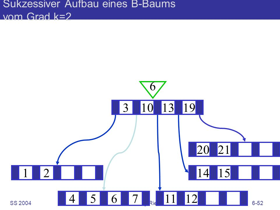 SS 2004B. König-Ries: KuD6-52 Sukzessiver Aufbau eines B-Baums vom Grad k=2 121415 ? 3101319 6 45671112 2021