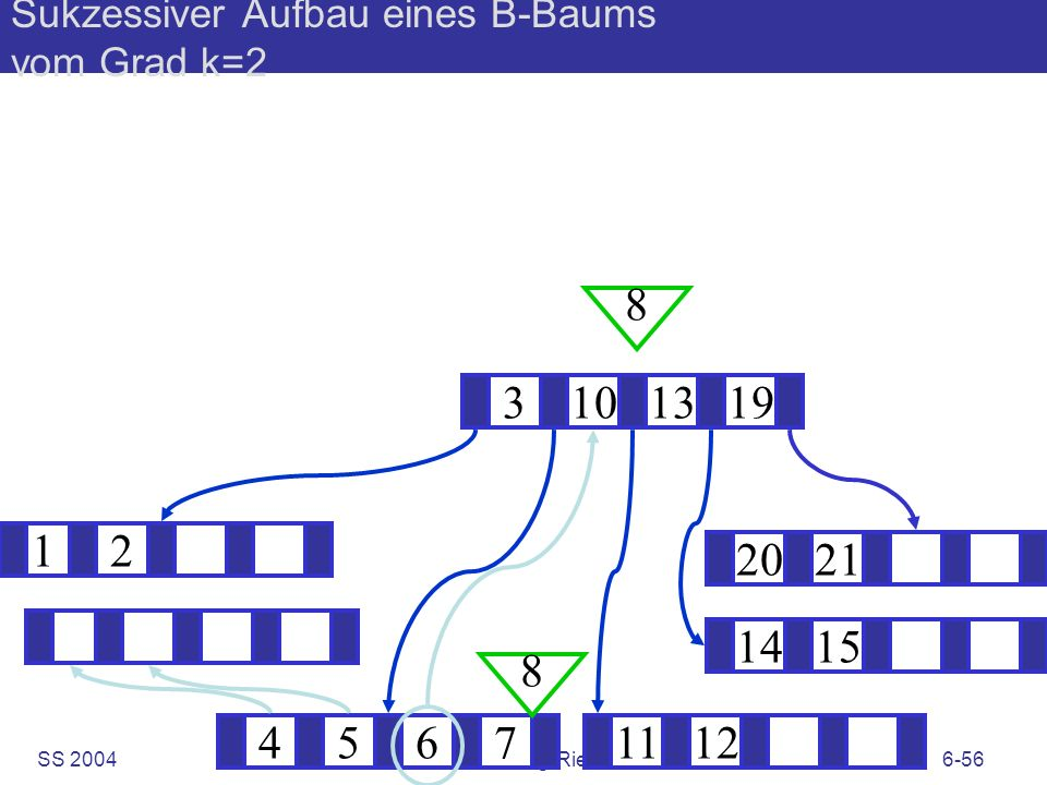 SS 2004B. König-Ries: KuD6-56 Sukzessiver Aufbau eines B-Baums vom Grad k=2 12 1415 ? 3101319 45671112 2021 8 8
