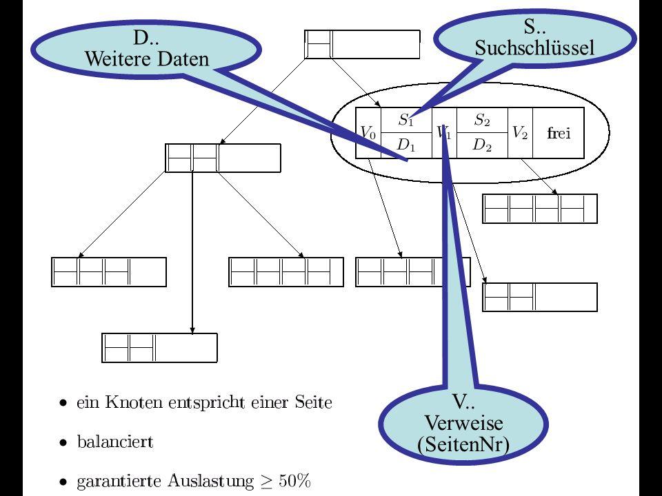 SS 2004B. König-Ries: KuD6-17 Sukzessiver Aufbau eines B-Baums vom Grad k=2 371319 ? 10 1