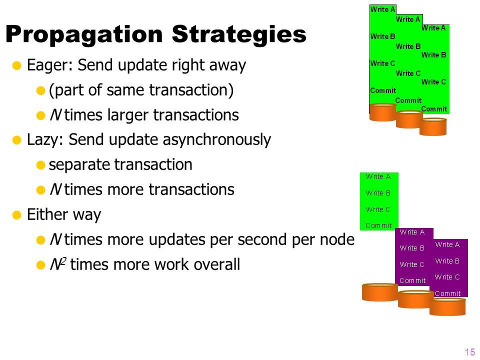 14 Scaleup, Replikation, Partitionierung N Knoten ~ N-facher Durchsatz N 2 mehr Arbeit
