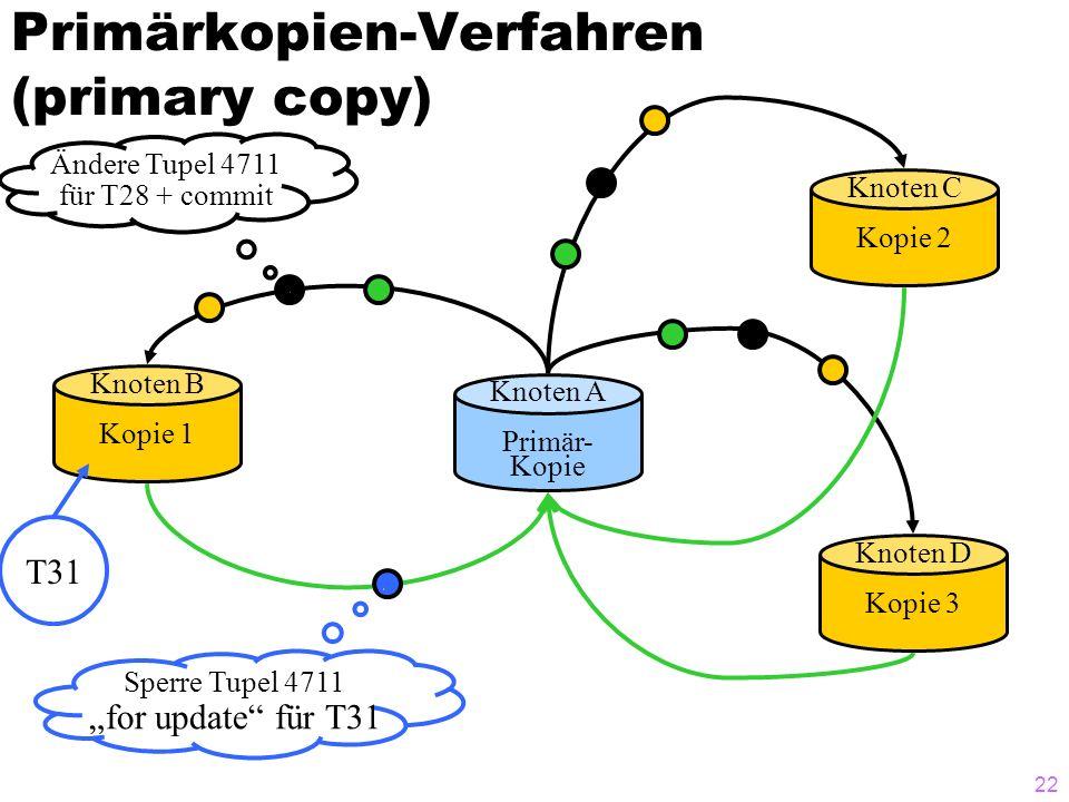 21 Primärkopien-Verfahren (primary copy ~ eager master) Knoten A Primär- Kopie Knoten B Kopie 1 Knoten D Kopie 3 Knoten C Kopie 2 Ändere Tupel 4711 für T28 + commit