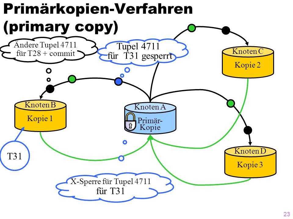 22 Primärkopien-Verfahren (primary copy) Knoten A Primär- Kopie Knoten B Kopie 1 Knoten D Kopie 3 Knoten C Kopie 2 Ändere Tupel 4711 für T28 + commit Sperre Tupel 4711 for update für T31 T31