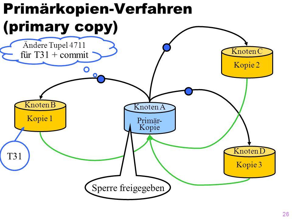 25 Primärkopien-Verfahren (primary copy) Knoten A Primär- Kopie Knoten B Kopie 1 Knoten D Kopie 3 Knoten C Kopie 2 Ändere Tupel 4711 für T31 + commit T31