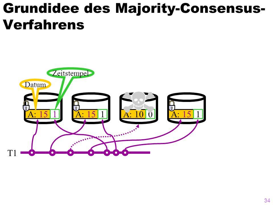 33 Grundidee des Majority-Consensus- Verfahrens A: 100 Datum Zeitstempel A: 100 0 0 T1 Ausfall eines Knotens kann toleriert werden Qu = 3