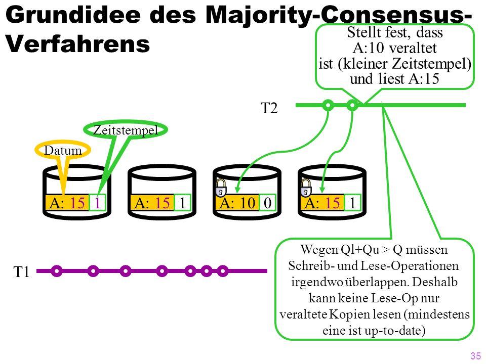 34 Grundidee des Majority-Consensus- Verfahrens A: 151 Datum Zeitstempel A: 151A: 100A: 151 T1