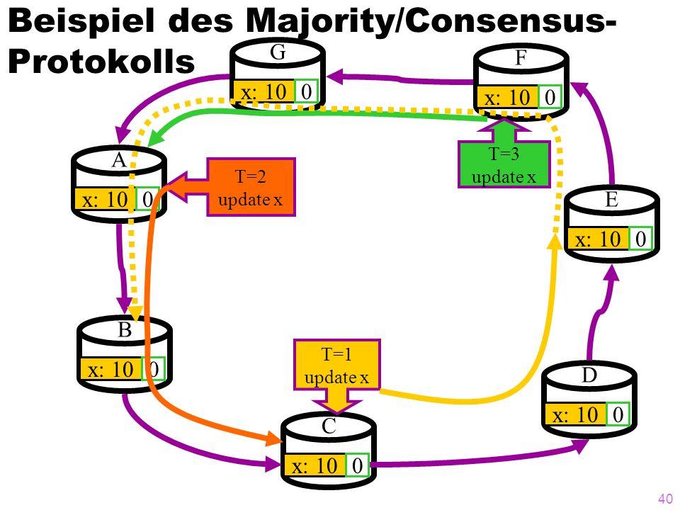 39 Beispiel des Majority/Consensus- Protokolls A x: 100 B 0 G 0 F 0 E 0 D 0 C 0 T=1 update x T=2 update x T=3 update x