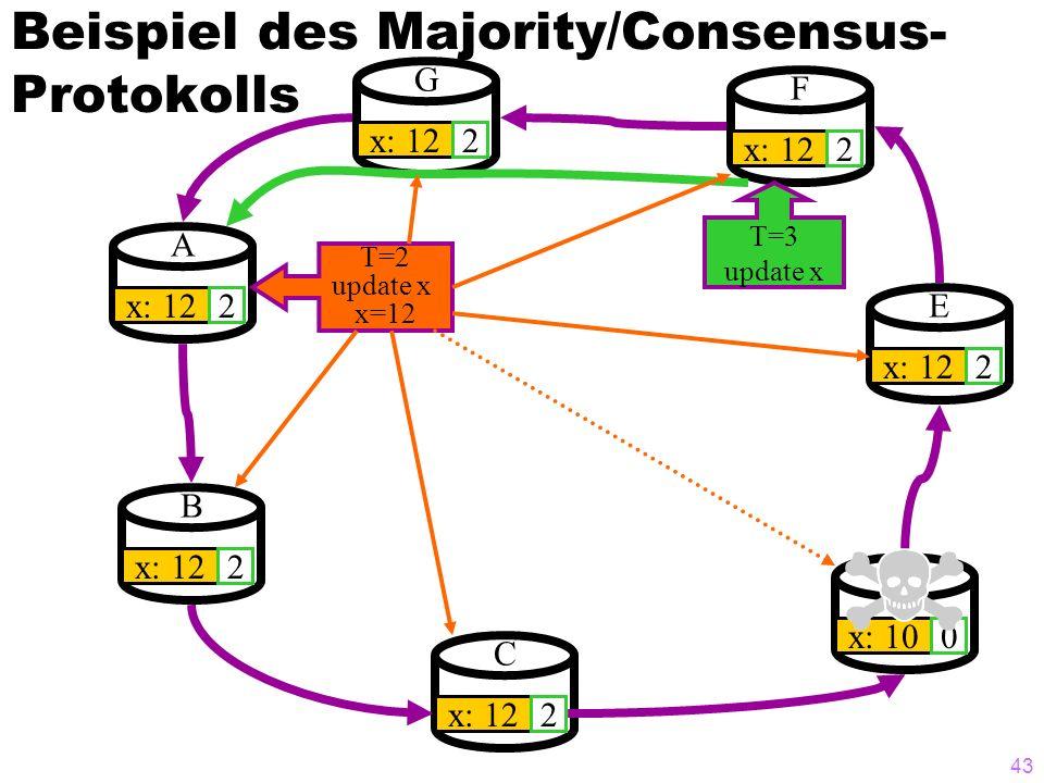 42 Beispiel des Majority/Consensus- Protokolls A x: 100 B 0 G 0 F 0 E 0 D 0 C 0 T=2 update x T=3 update x Commit T2