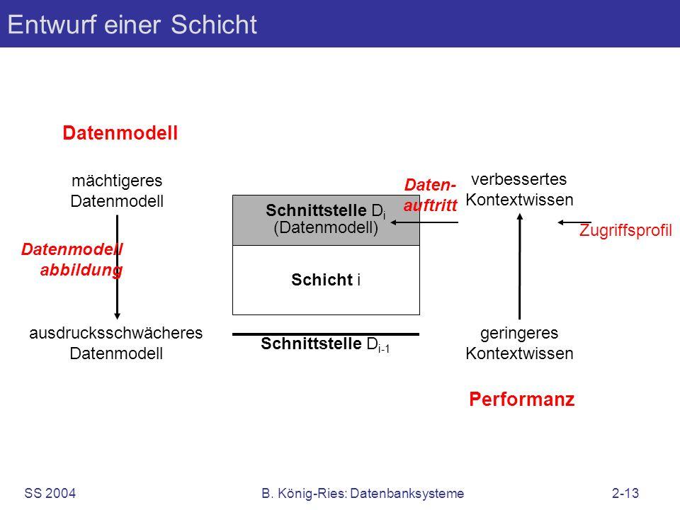 SS 2004B. König-Ries: Datenbanksysteme2-13 Entwurf einer Schicht Schicht i Schnittstelle D i (Datenmodell) Datenmodell mächtigeres Datenmodell ausdruc