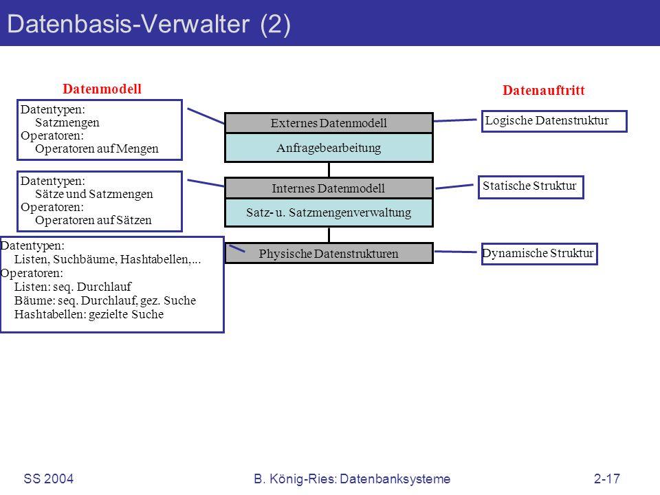 SS 2004B. König-Ries: Datenbanksysteme2-17 Datenbasis-Verwalter (2) Datentypen: Satzmengen Operatoren: Operatoren auf Mengen Externes Datenmodell Anfr