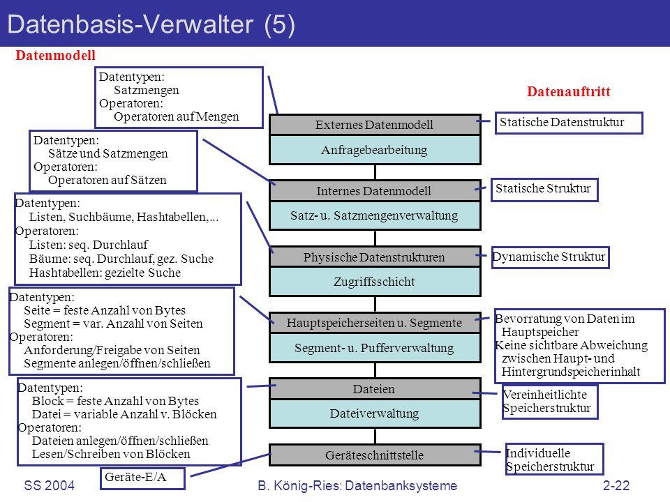SS 2004B. König-Ries: Datenbanksysteme2-22 Datenbasis-Verwalter (5) Dateien Dateiverwaltung Geräteschnittstelle Datenmodell Datenauftritt Geräte-E/A D