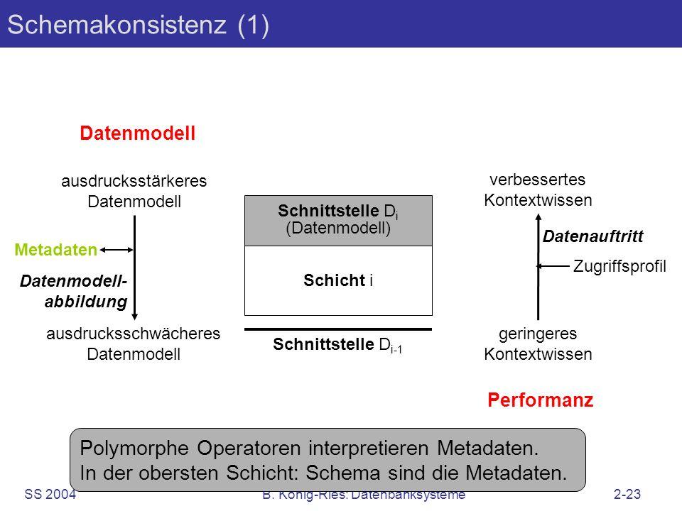 SS 2004B. König-Ries: Datenbanksysteme2-23 Schemakonsistenz (1) Schicht i Schnittstelle D i (Datenmodell) Datenmodell ausdrucksstärkeres Datenmodell a