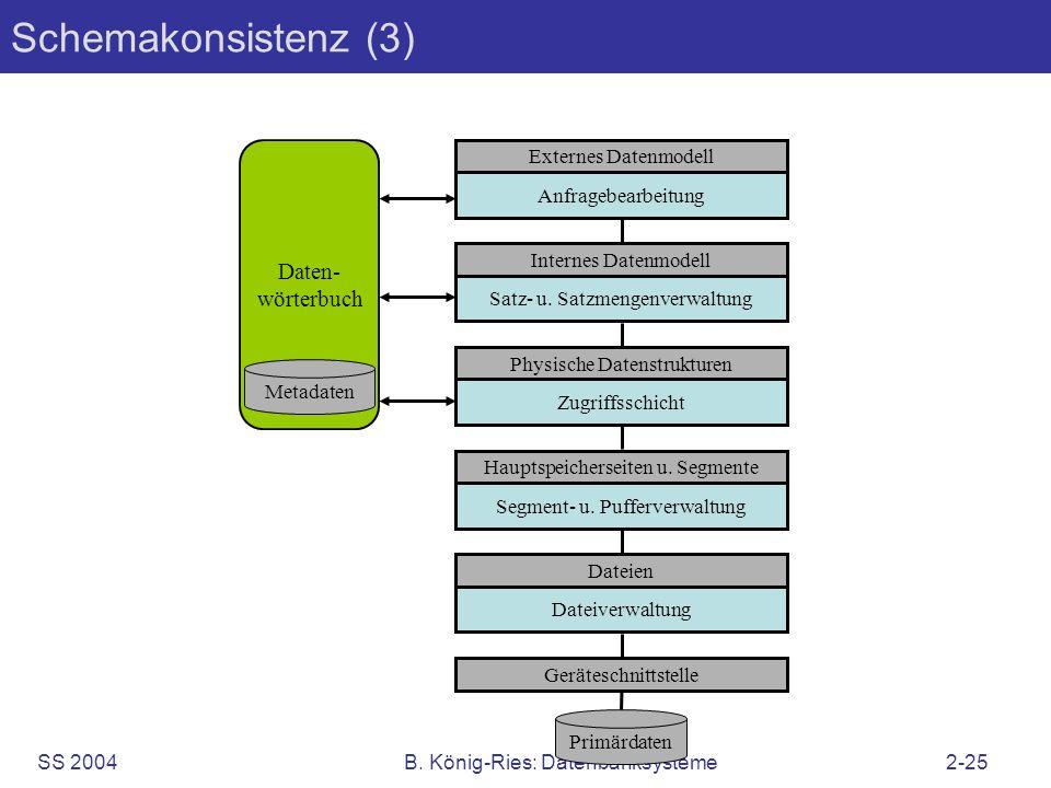 SS 2004B. König-Ries: Datenbanksysteme2-25 Schemakonsistenz (3) Externes Datenmodell Anfragebearbeitung Internes Datenmodell Satz- u. Satzmengenverwal