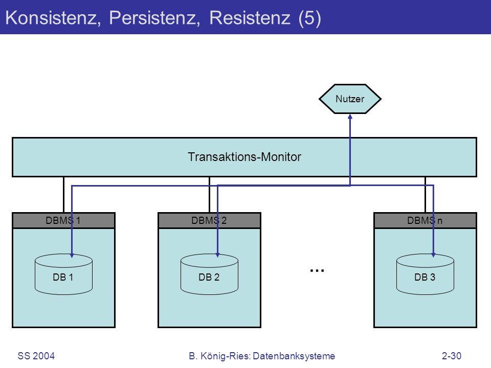 SS 2004B. König-Ries: Datenbanksysteme2-30 Konsistenz, Persistenz, Resistenz (5) Nutzer Transaktions-Monitor DBMS 1 DB 1 DBMS 2 DB 2 … DBMS n DB 3