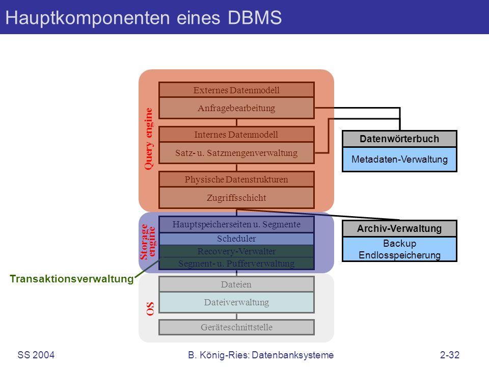 SS 2004B. König-Ries: Datenbanksysteme2-32 Hauptkomponenten eines DBMS Scheduler Recovery-Verwalter Segment- u. Pufferverwaltung Externes Datenmodell
