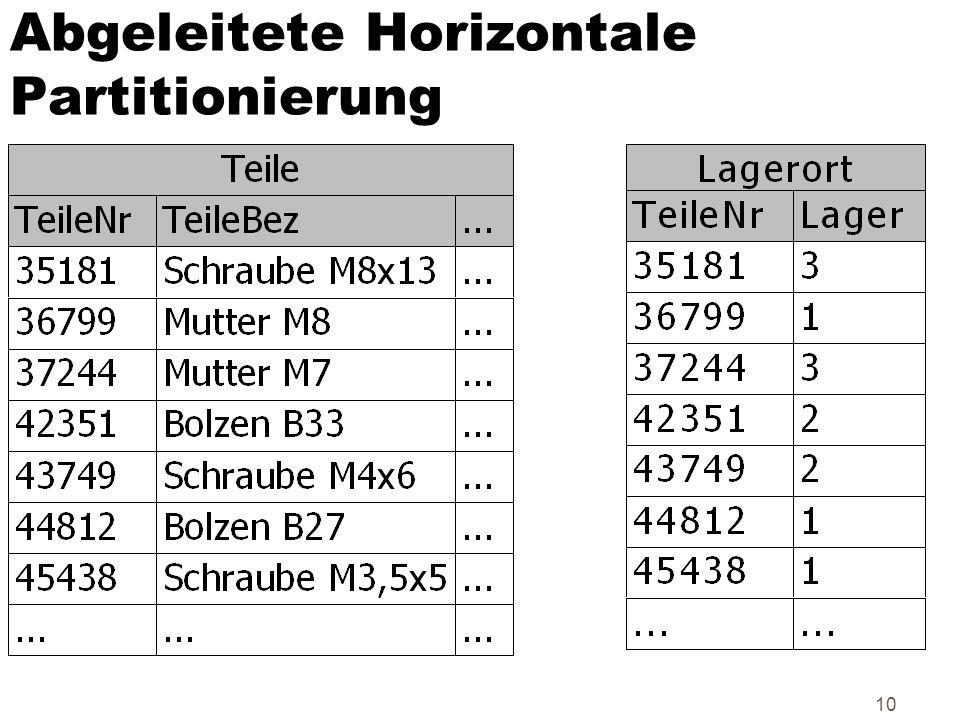 10 Abgeleitete Horizontale Partitionierung