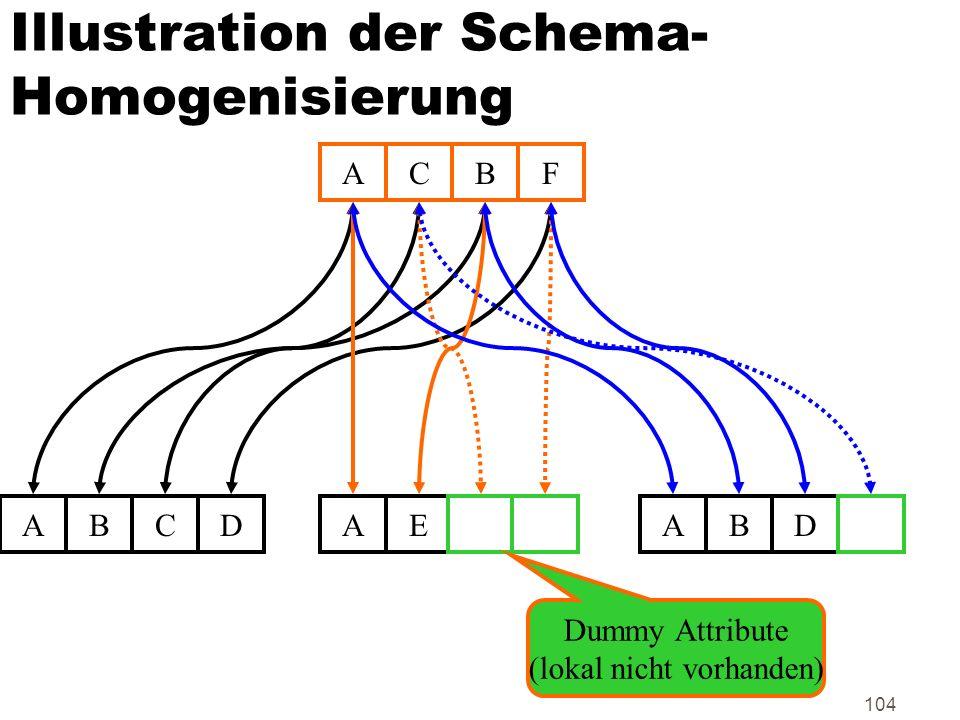 104 Illustration der Schema- Homogenisierung ABCD AEABD ACBF Dummy Attribute (lokal nicht vorhanden)